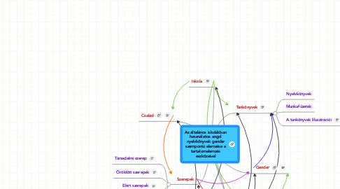 Mind Map: Az általános iskolákban használatos angol nyelvkönyvek gender szempontú elemzése a tartalomelemzés eszközeivel