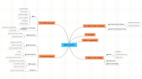 Mind Map: Mafilm Audio Kft.
