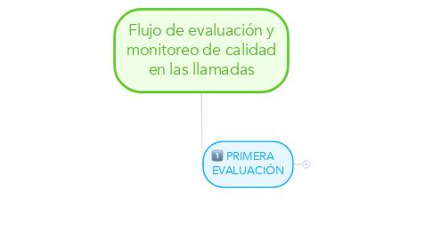 Mind Map: Flujo de evaluación y monitoreo de calidad en las llamadas