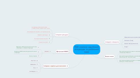 Mind Map: ПНС учителя зарубіжної літератури та російської мови