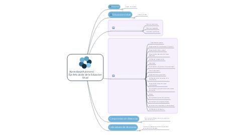 Mind Map: Aprendizaje Autonomo:            Eje Articulador de la Educacion Vitual