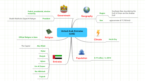 Mind Map: United Arab Emirates (UAE)