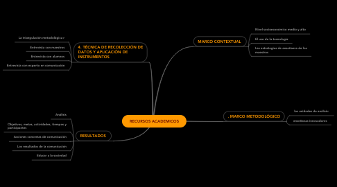 Mind Map: RECURSOS ACADEMICOS