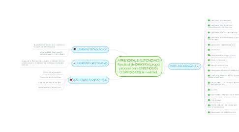Mind Map: APRENDIZAJE AUTONOMO: Facultad de DIRIGIR el propio proceso para ENTENDER y COMPRENDER la realidad.