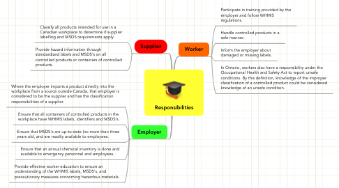 Mind Map: Responsibilities