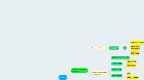 Mind Map: Sprint 7