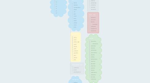 Mind Map: Irregular verbs by groups