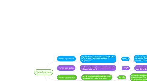 Mind Map: tipos de normas