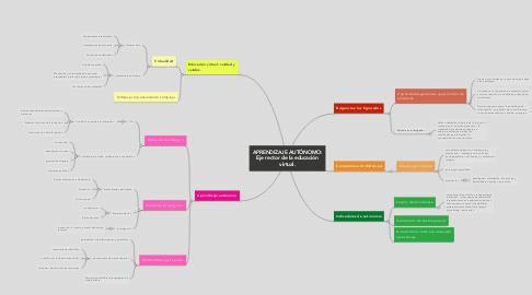 Mind Map: APRENDIZAJE AUTÓNOMO: Eje rector de la educación virtual.