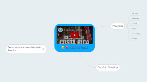 Mind Map: COSTA RICA