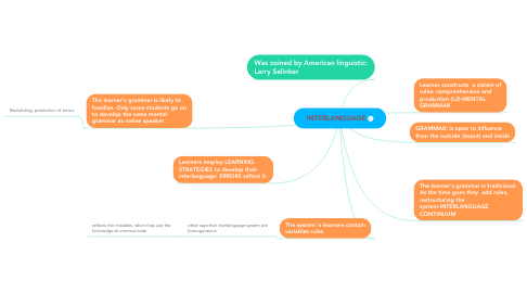 Mind Map: INTERLANGUAGE