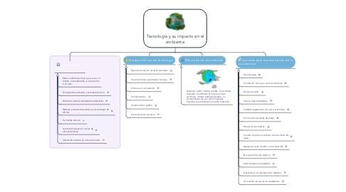 Mind Map: Tecnología y su impacto en el ambiente
