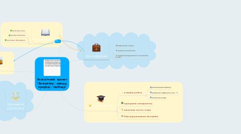 """Mind Map: Екологічний  проект """"Батарейку - заводу, природі - свободу!"""