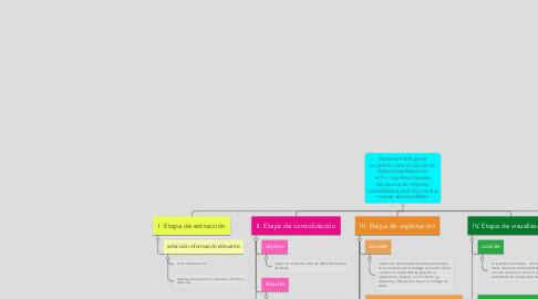 Mind Map: Business Intelligence se define como el uso de los datos recopilados con el fin ->generar mejores decisiones de negocio, accesibilidad, análisis y revelar nuevas oportunidades