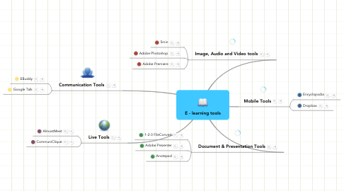 Mind Map: E - learning tools