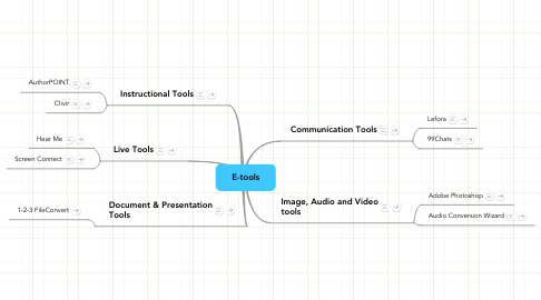 Mind Map: E-tools