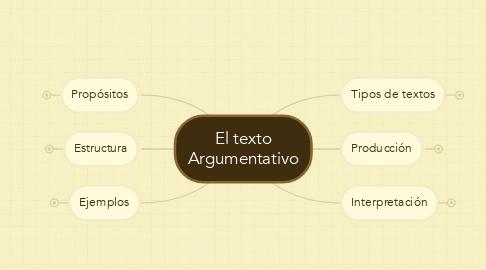 Mind Map: El texto Argumentativo