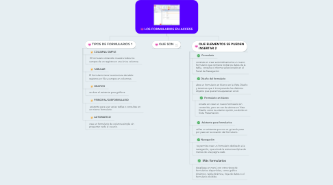 Mind Map: LOS FORMULARIOS EN ACCESS