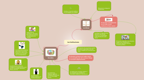 Mind Map: Las Instituciones