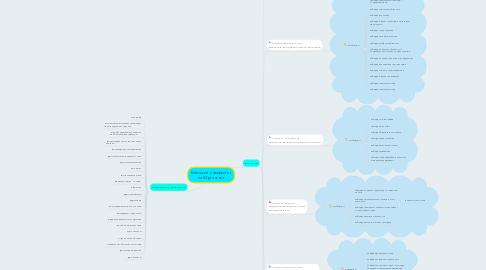 Mind Map: Київський університет ім.Б.Грінченка