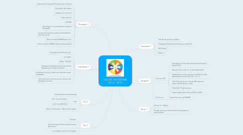 Mind Map: VISION JEU GERME 2016 - 2017