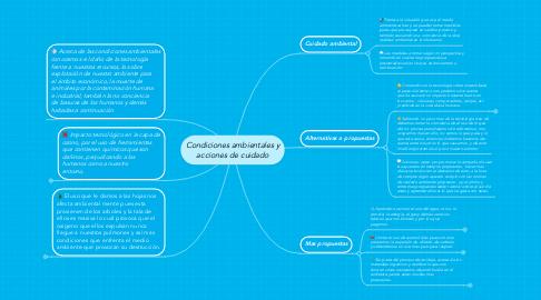 Mind Map: Condiciones ambientales y acciones de cuidado
