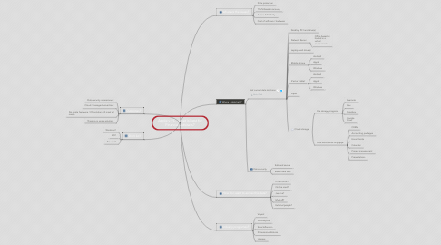 Mind Map: Apple v PC - what is best for Financial Advisers?