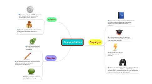 Mind Map: Responsibilities