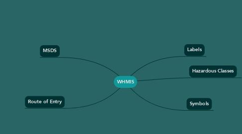 Mind Map: WHMIS