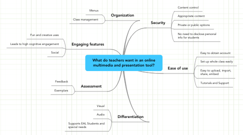 Mind Map: What do teachers want in an online multimedia and presentation tool?