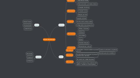 Mind Map: Modelo BioEcológico