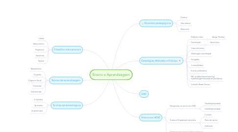 Mind Map: Ensino e Aprendizagem