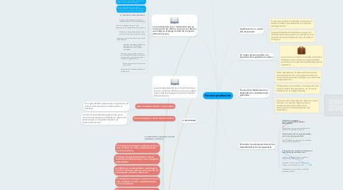 Mind Map: Reconceptualización