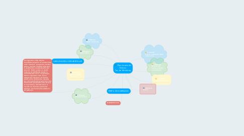 Mind Map: Plan de estudio México Tec. de Monterrey