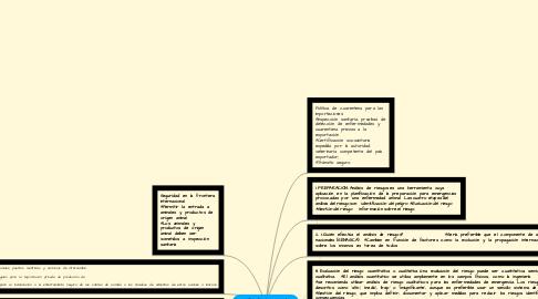 Mind Map: análisis de riesgos en la planificación para emergencias zoosanitaria