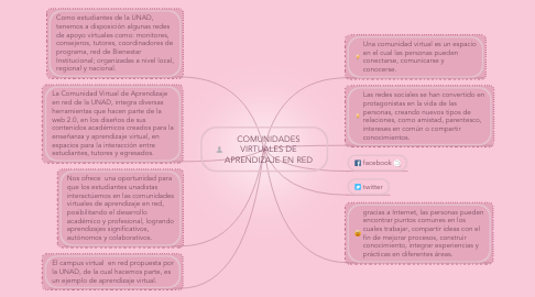 Mind Map: COMUNIDADES VIRTUALES DE APRENDIZAJE EN RED
