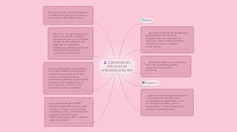 Mind Map: COMUNIDADES VIRTUALES DE APRENDIZAJE EN RED
