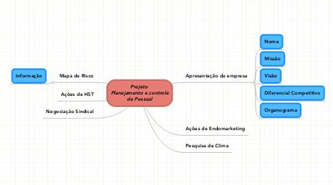 Mind Map: Projeto  Planejamento e controle de Pessoal