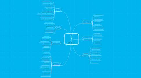 Mind Map: My House