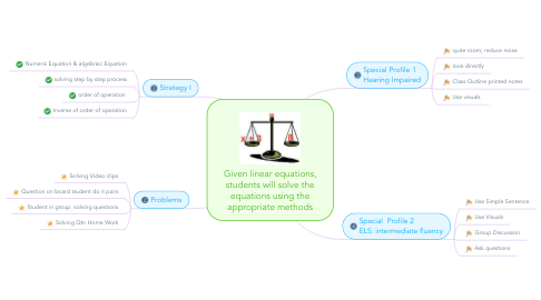Mind Map: Given linear equations, students will solve the equations using the appropriate methods