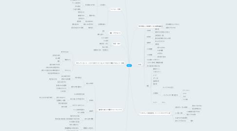 Mind Map: 伊藤友紀