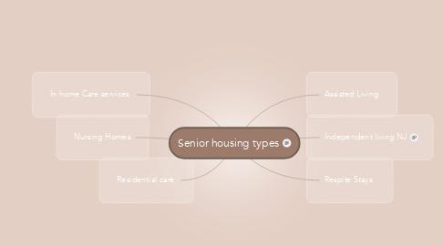 Mind Map: Senior housing types