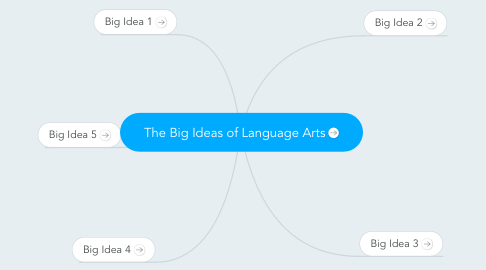 Mind Map: The Big Ideas of Language Arts