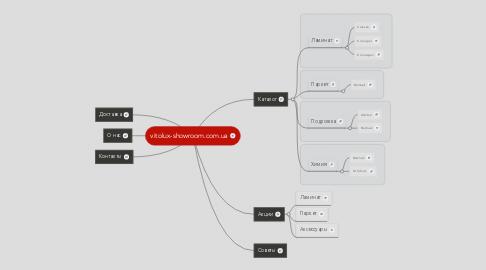 Mind Map: vitolux-showroom.com.ua