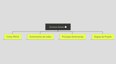 Mind Map: Eventos Kaisen