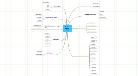 Mind Map: Analyse dossier BWO