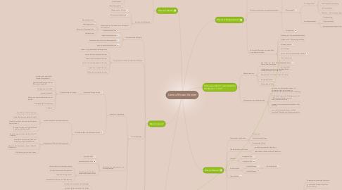 Mind Map: Lernen/Wissen/Können