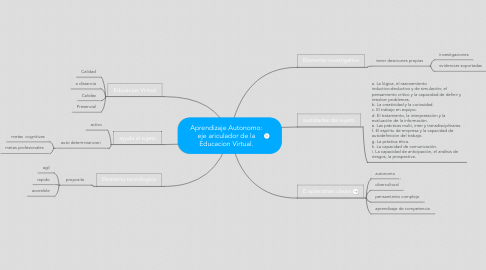 Mind Map: Aprendizaje Autonomo: eje ariculador de la Educacion Virtual.