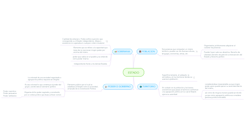 Mind Map: ESTADO