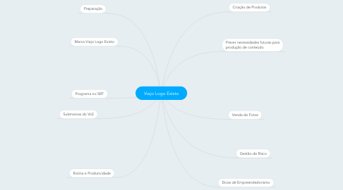 Mind Map: Viajo Logo Existo